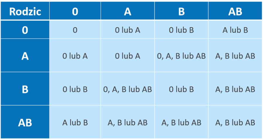 Układ AB0